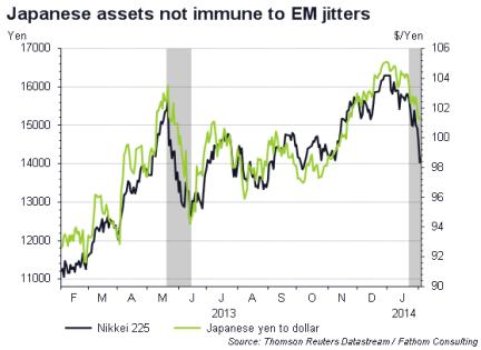 Yen-Dolar, Nikkei 225, gri alanlar GOP krizleri