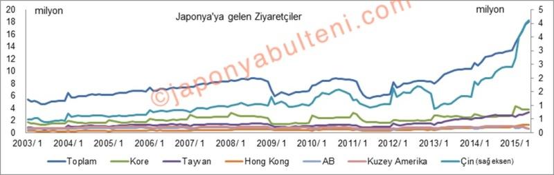Japonya'daki turizm patlaması aslında Çinli turist patlaması