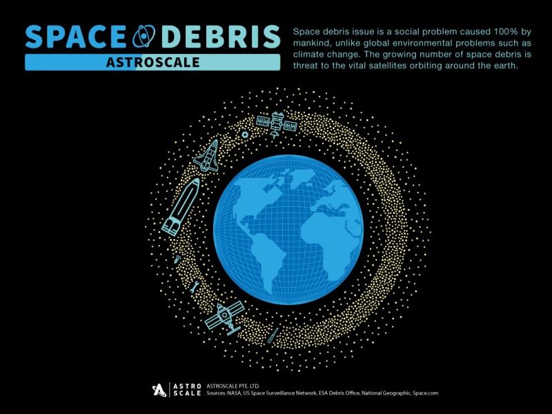 Uzay Molozu (kaynak Astro Celeal)
