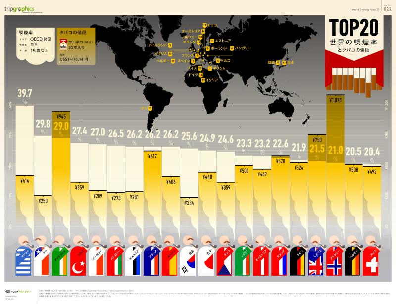 Hangi ülkede ne kadar sigara kişi başına tüketiliyor, Kaynak : drwallet.jp/navi/3171/