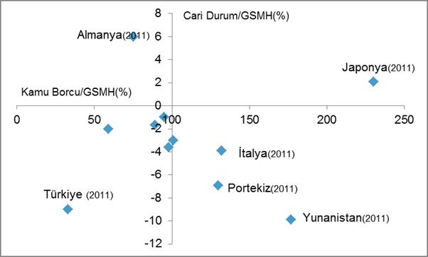 Veriler IMF ve Dünya Bankası sitelerinden
