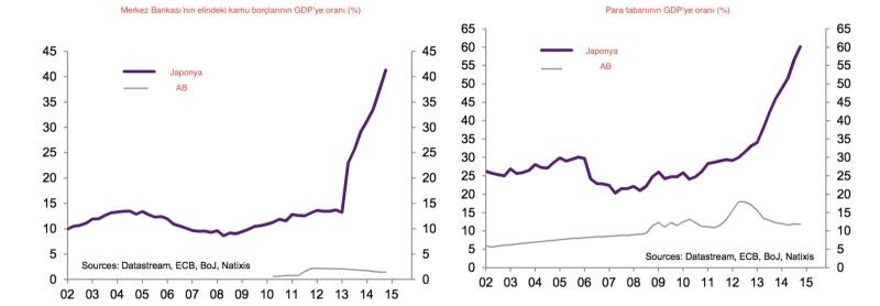 Japon Merkez Bankası iki yıldır yoğun bir şekilde kamu borcunu monetize ediyor