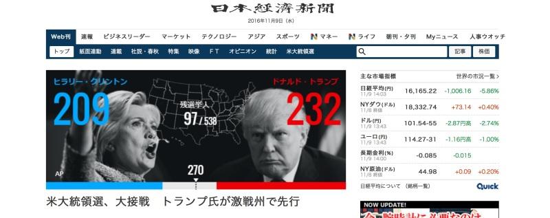 Nikkei gazetesi ekranı, Trump önde gidiyor. Hisseler %6 kadar düşmüş