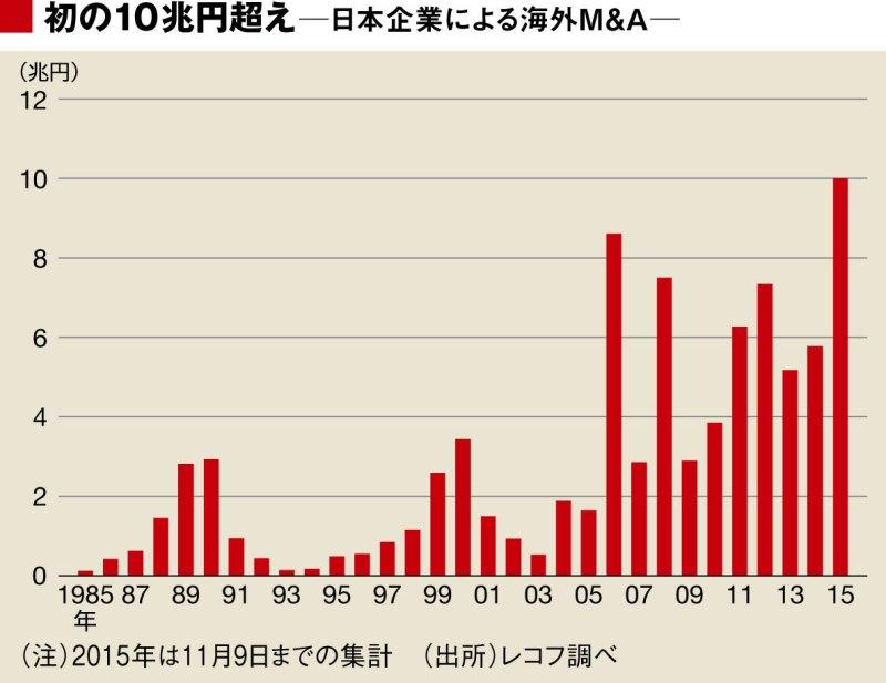 Japon şirketlerinin geçmişte yurt dışında yaptığı M&A işlemleri (Kaynak:Recof, 2015 Eylül'e kadar)